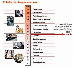 Echelle De Bruit Decibel : risques auditifs forom coute ~ Medecine-chirurgie-esthetiques.com Avis de Voitures