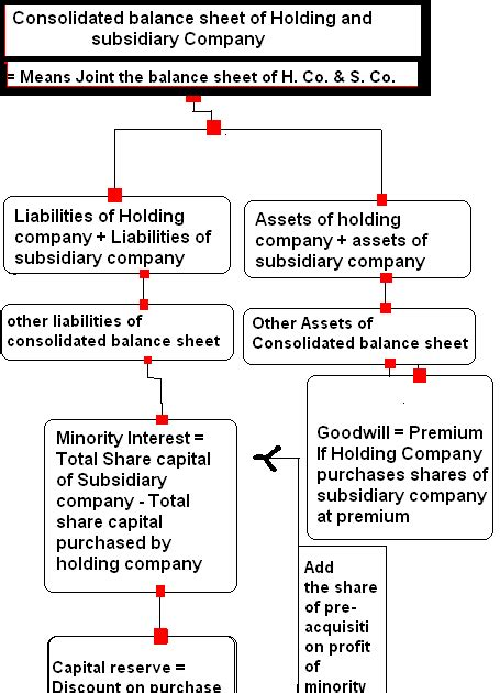 prepare consolidated balance sheet  holding