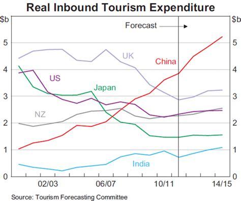 australian exports global demand   high exchange