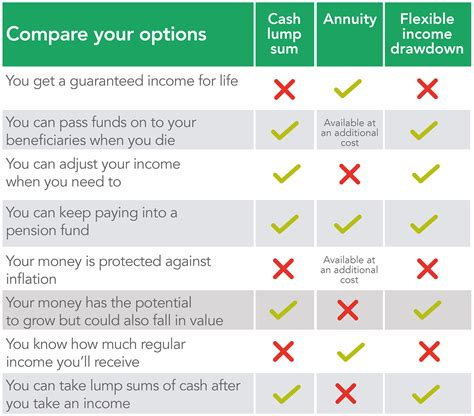 Find which is best for investment here Understand your options | Retiready from Aegon