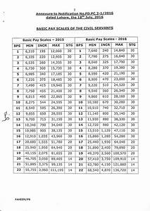 Notification Of Revised Pay Scales 2016 Punjab