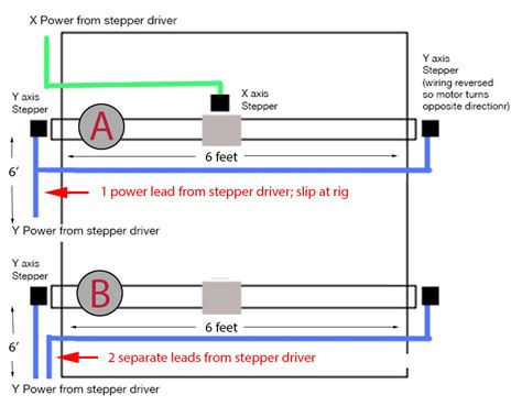 Wiring Grounding Stepper Motors Electrical