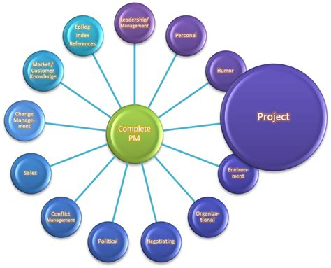 the complete project manager project management skills