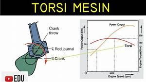 Penjelasan Diagram Ilustrasi Dan Grafik Torsi Motor  Mesin