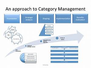 an approach to strategic sourcing category management With procurement category strategy template