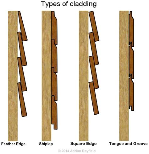 fitting shiplap cladding fixing cedar cladding search garden playhouse
