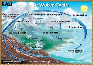 The Water Cycle Diagram Events