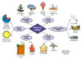 Different Forms of Energy Types