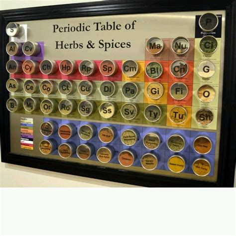 Scientific Spice Rack by Periodic Table Spice Rack Give