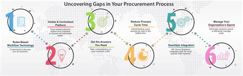 purchase requisition management system iss group