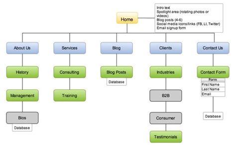 sample sitemap web design pinterest uxui designer