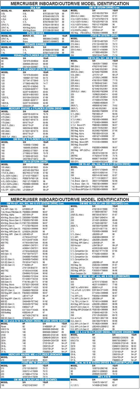 Mercury Boat Motor Identification by Mercruiser Inboard Outdrive Model Identification Guide