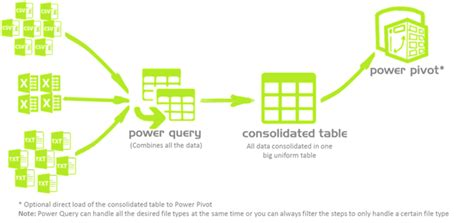 power query  excel combine multiple files