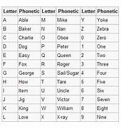 Military Phonetic Alphabet Pdf Car Tuning 17 Best Ideas About Nato Phonetic Alphabet On Pinterest Flickr Photo Sharing Army National Guard Stuff On Pinterest Printable