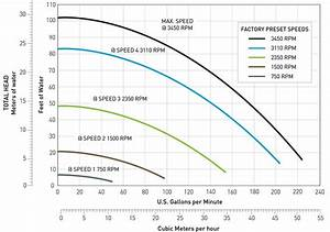Pentair Intelliflo Xf Variable Speed Pump 022005 230v