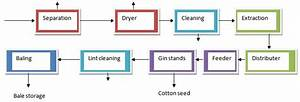 Process Flow Sheets  Cotton Gin And Production Process