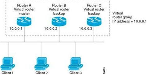 Virtual Router Redundancy Protocol (VRRP) makes your ...
