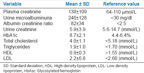 normal range of urine creatinine in mg dl assessment of microalbuminuria and albumin creatinine ratio in patients with type 2 diabetes