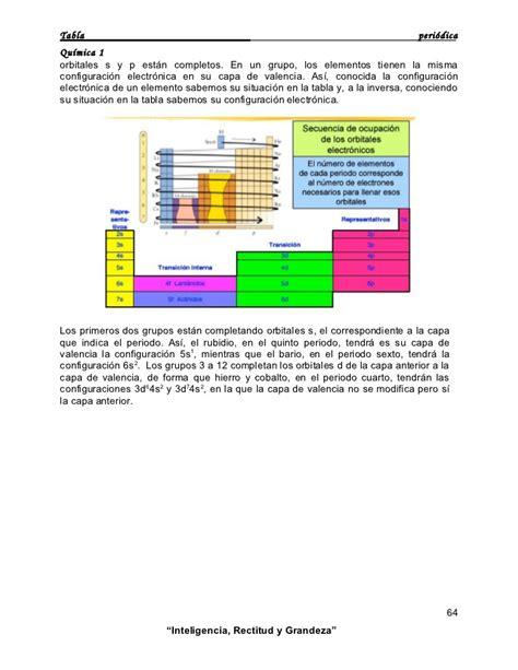 Diagrama De Elementos Quimicos Tabla Periodica