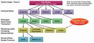 Add Documentation To Describe Media   File Styles   Views   Presets   Lost In Media Universe