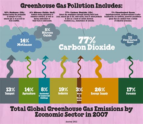 Greenhouse Gases 101   Ben & Jerry's