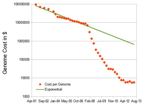 illumina sequencing price the cost of sequencing a human genome of