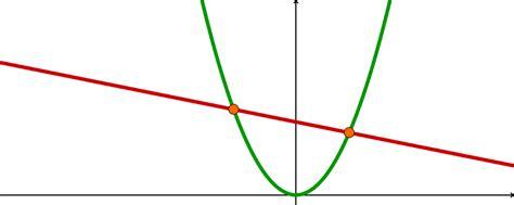 schnittpunkt berechnen quadratische funktion und lineare