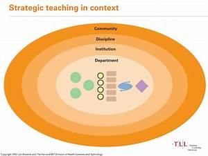 Importance Of Diagrams In Teaching