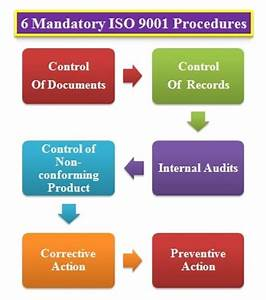 6 mandatory procedures for iso 9001 scale and chart With document management system iso 9001