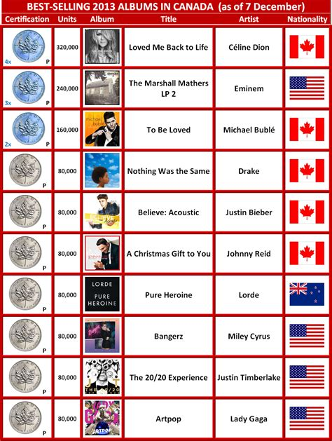 Bestselling 2013 Albums In Canada (to Date) Canadian