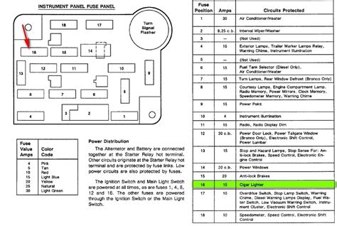 1992 Ford E350 Transmission Diagram by Ford Fuse Diagram 1992 Imageresizertool