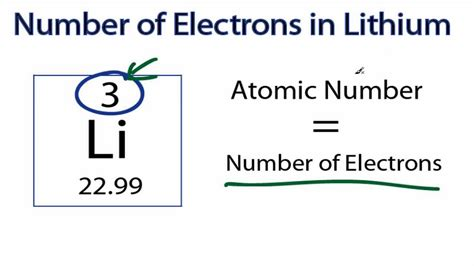 Number Of Protons For Lithium by Number Of Electrons In Lithium Li