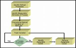 Schematic Chart Of Statistical Process Control  Spc