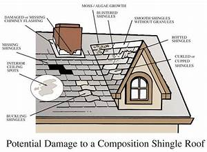 A Home Owner U0026 39 S Guide To Buying A New Roof