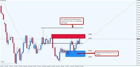 forex eurusd rallying  weekly demand imbalance set