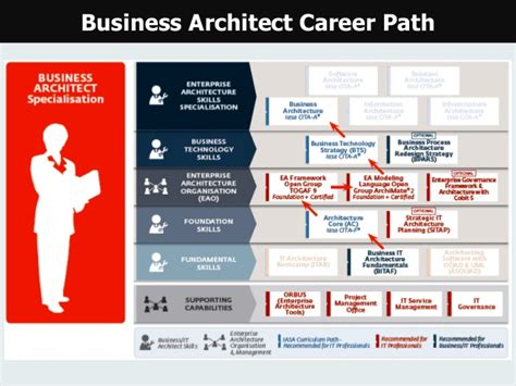 is architecture a career enterprise architecture career path
