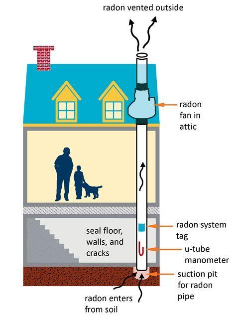Radon mitigation system diagram