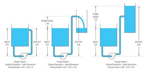 Heat Pressure Diagram by Aquarium Answers Pond Fish Question And Help Articles