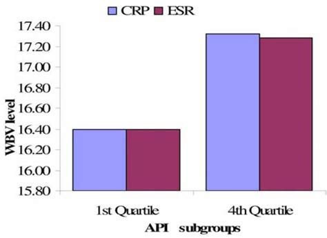 crp levels in blood normal range whole blood viscosity assessment issues iv prevalence in