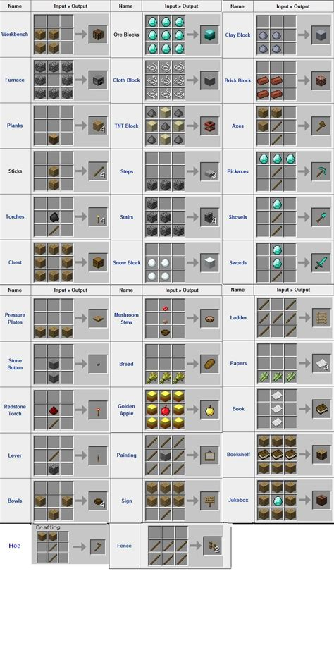 minecraft redstone l recipe crafting minecraft wiki fandom powered by wikia