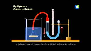 Measuring Liquid Pressure