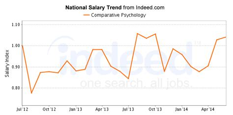 comparative psychology careers salary outlook