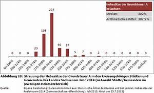 Grundsteuer B Berechnen : grundsteuer berechnen sachsen weblog hebes tze der grundsteuer a b und der gewerbesteuer 2014 ~ Buech-reservation.com Haus und Dekorationen