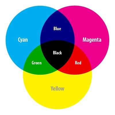 cmyk colors opinions on cmyk color model