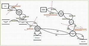Data Flow Diagram For Telehealth Trial System