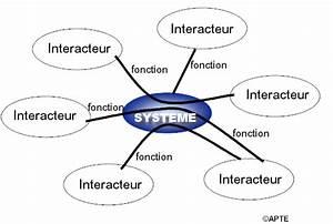 Analyse Fonctionnelle Des Systemes  U2014 Wikim U00e9ca