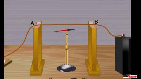 Veprimtari praktike : Eksperimenti i Orsted-it Fizika 8 ...