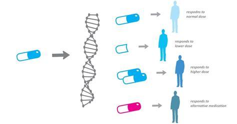 precision medicine market  cross  billion grow