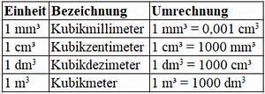 Kubikmeter Berechnen Liter : volumeneinheiten tabelle mit liter ~ Eleganceandgraceweddings.com Haus und Dekorationen