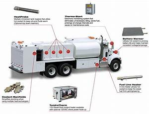 Construction-lube-truck-diagram